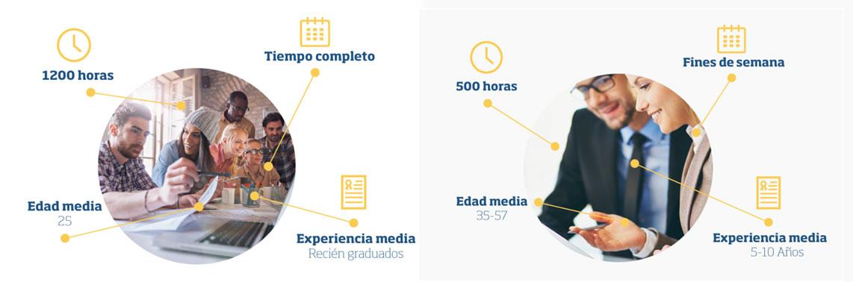 máster dirección proyectos acreditarse project manager galicia